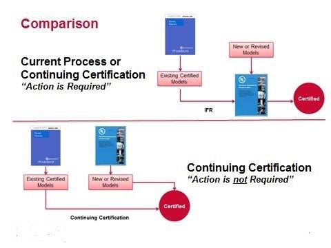 CC Process