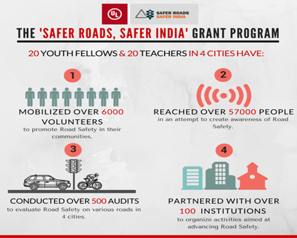 Road safety the biggest safety challenge for indias youth the safer road safer india grant program fandeluxe Images